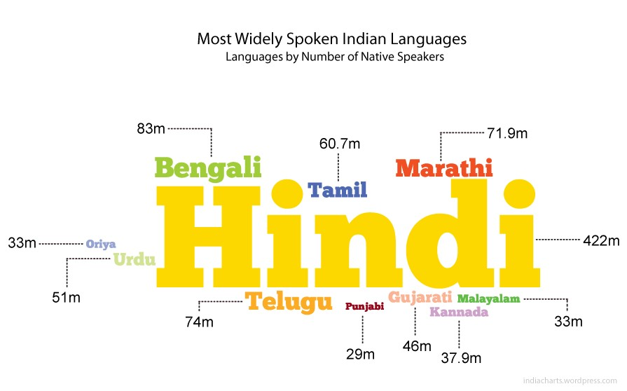 a microcosm of linguistic unity in diversity flower  image courtesy charts is a perfect example of unity in diversity
