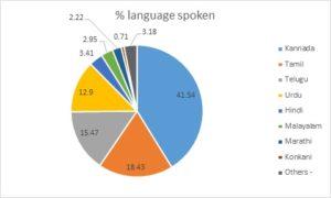 How Many Languages Does Bangalore Speak?
